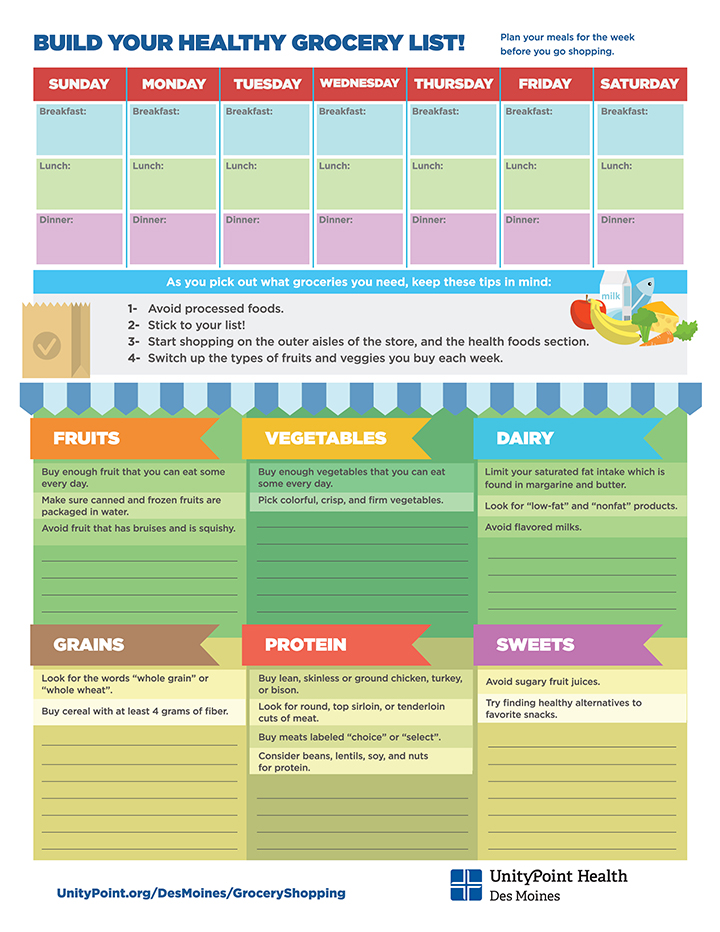 Building A Healthy Grocery List Infographic