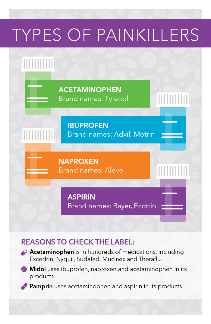 acetaminophen vs ibuprofen what to take when unitypoint health