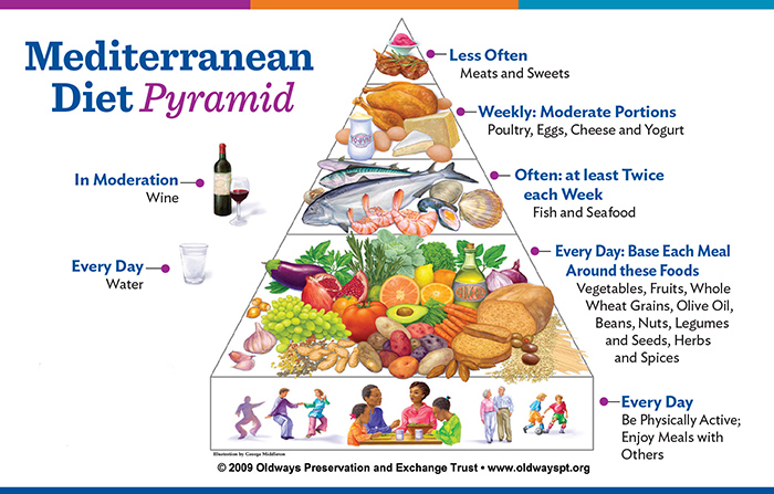 article food pyramid